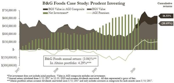 BGS Case Study-1
