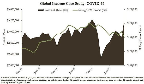 COVID-19 Case Study-1