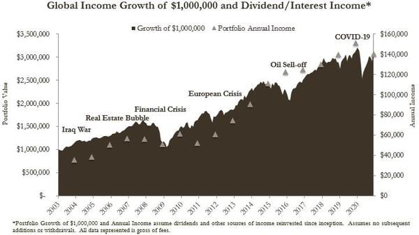 Global Income History-1